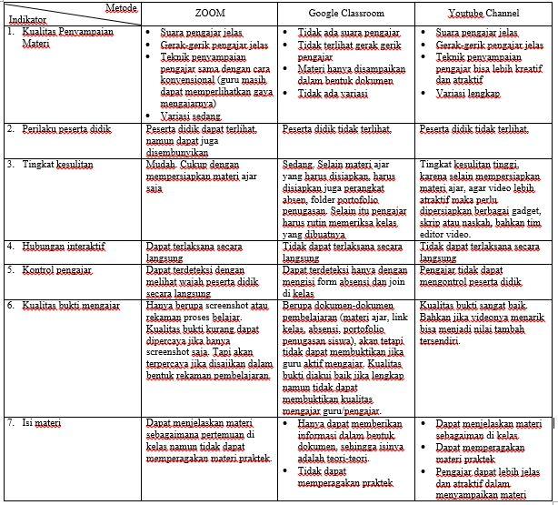 matriks alternatif mengajar pasca pandemi covid-19